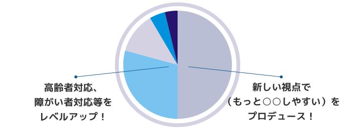円グラフ:学んだ事をどんな風に活かしているか